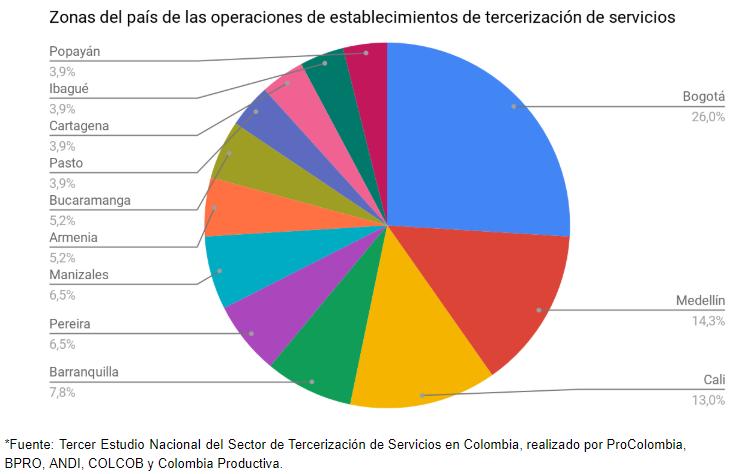 Tercerización de servicios en Colombia